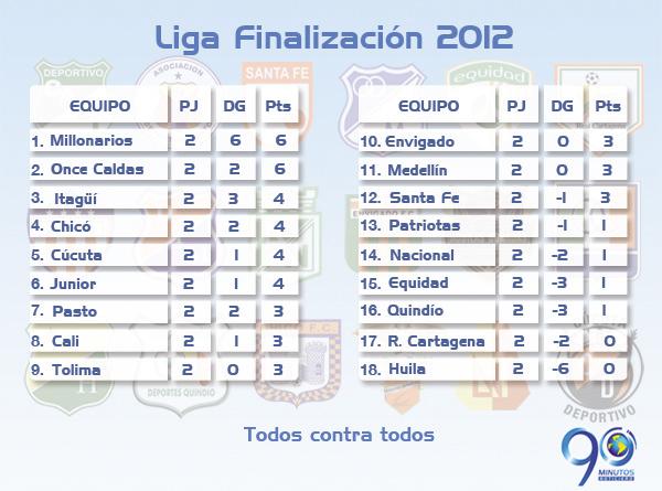 Balance de la segunda fecha de la liga colombiana