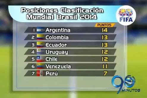 Tabla de posiciones tras la octava fecha de eliminatorias y próximos juegos