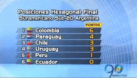 Avanza el Suramericano Sub 20 que se realiza en Argentina
