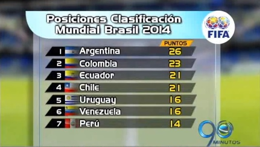 Este es el balance de la fecha 14 de la eliminatoria mundialista