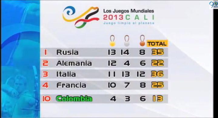 Rusia pasó al primer lugar en la tabla de medallería