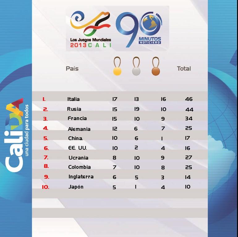 Esta es la tabla de Medallería de los Juegos Mundiales Cali 2013