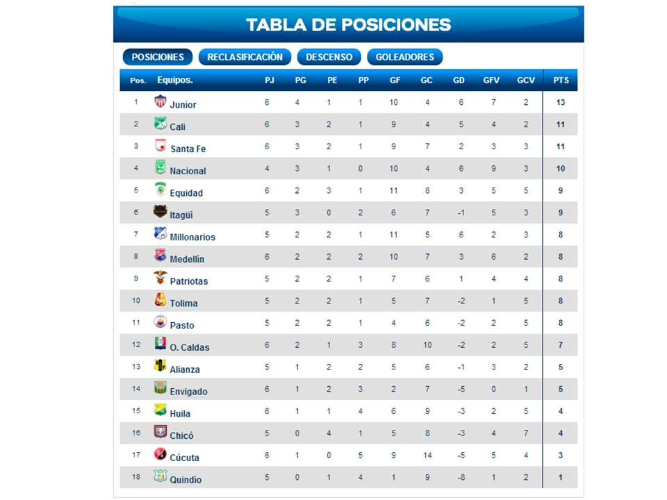 Tabla de posiciones de la Liga Postobón en su segundo semestre