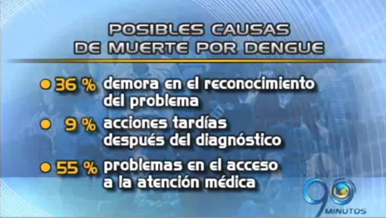 Supersalud investiga 17 IPS por casos de muerte por dengue