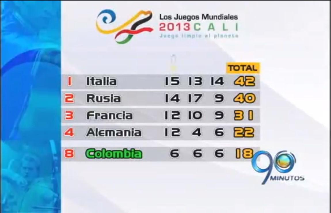 Italia retoma el primer lugar en la medallería