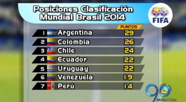 Tabla de posiciones de la eliminatoria suramericana a Brasil 2014