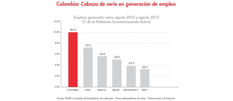 Colombia lidera creación de empleo en los últimos 3 años