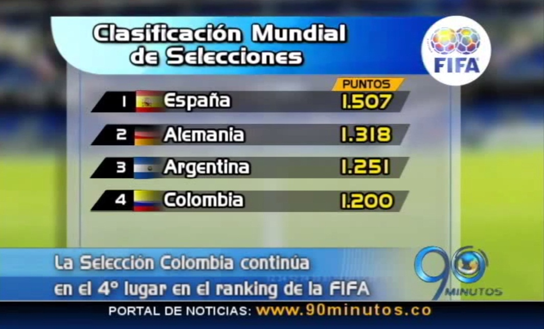 Colombia conserva su cuarto lugar en el ranking de la FIFA