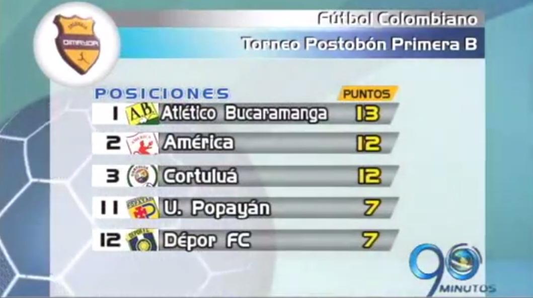El Dépor FC se acercó al grupo de los ocho en el torneo de la B
