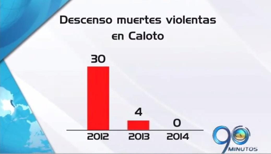 Disminuyen las cifras de muertes violentas en Caloto, norte del Cauca