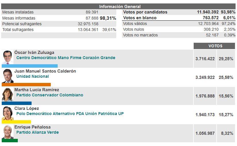 Zuluaga y Santos lideran las elecciones a Nivel Nacional