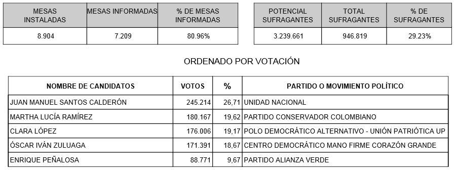 Santos lidera las elecciones en el Valle del Cauca (Boletín 11)