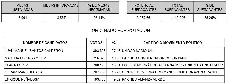 Parcialmente Juan Manuel Santos lidera las elecciones en el Valle