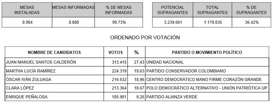 Santos obtiene el mayor número de votos en el Valle del Cauca