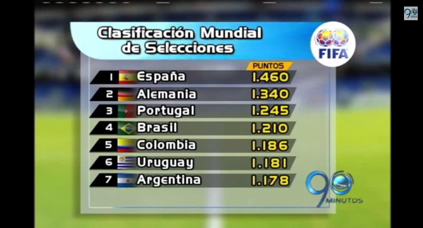 A 35 días del mundial Colombia baja un puesto en clasificación de la FIFA