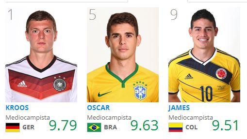 Kroos y Oscar por encima de James como mejor mediocampista
