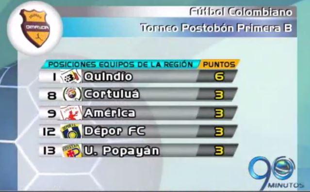 Cortuluá ocupa el octavo lugar en la tabla tras caer de local ante el Quindío