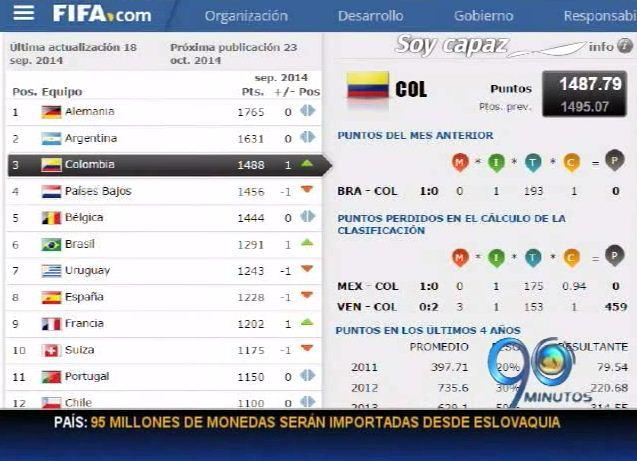 Por segunda vez, Colombia ocupa tercer lugar en el ranking FIFA