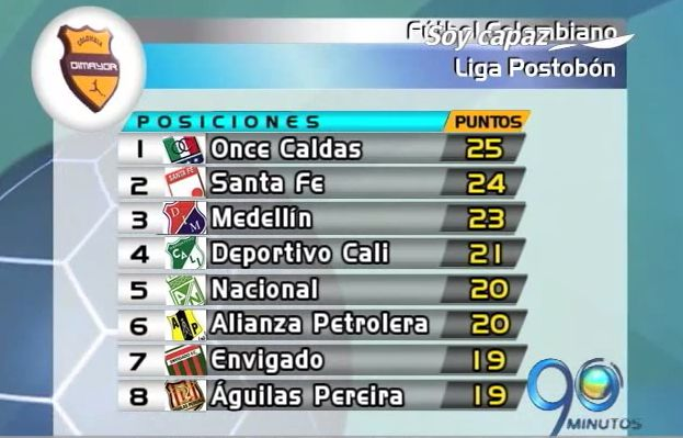 Balance general de la fecha número 13 de la liga colombiana