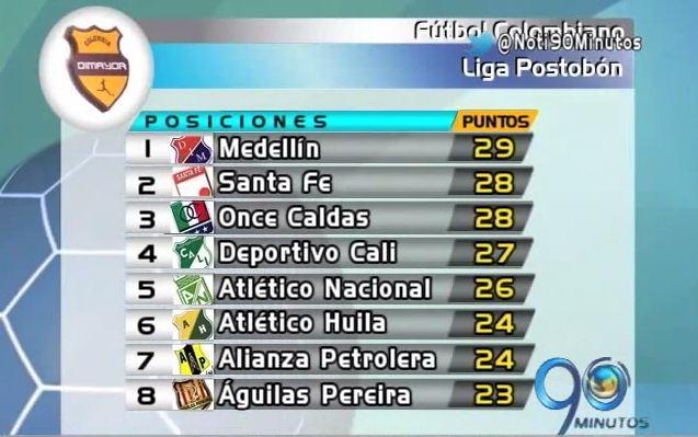 Balance general de la fecha número 16 de la Liga Postobón 2014
