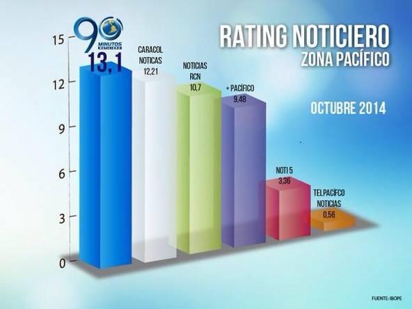 90 Minutos: el noticiero regional más visto en Colombia