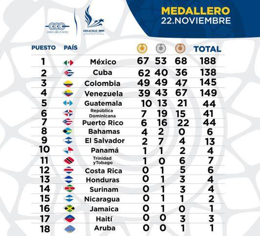Jornada del 23 de Noviembre en los Juegos Centroamericanos