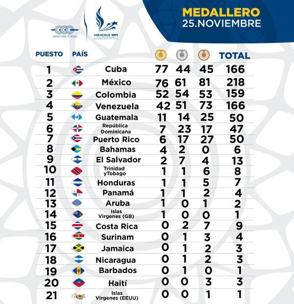 Jornada del 26 de noviembre en los Juegos Centroamericanos