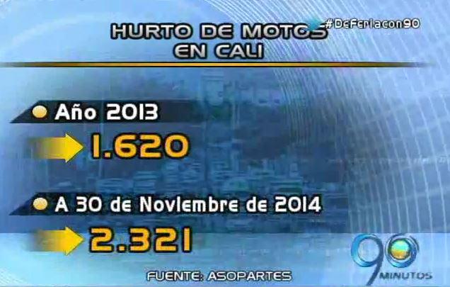 Aumenta preocupación por el robo de motos en Santiago de Cali