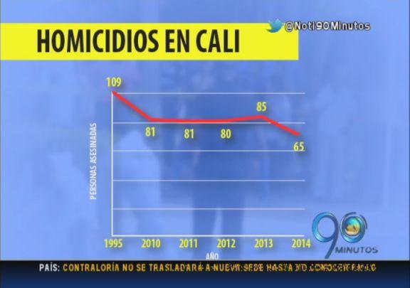 Homicidios en Cali durante 2014, los más bajos en 20 años según Policía