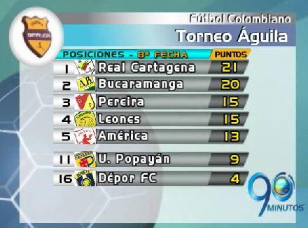 Real Cartagena pasó a liderar la tabla de posiciones del Torneo Águila