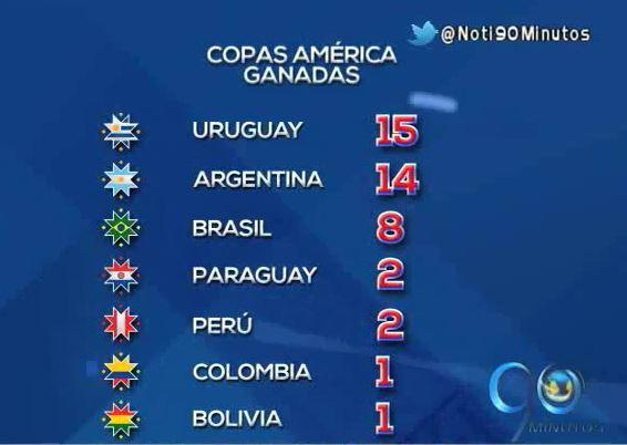 Estas son algunas de las estadística de la Copa América