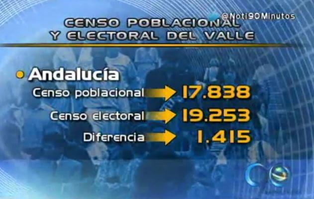 MOE advierte sobre irregularidades en censos electorales