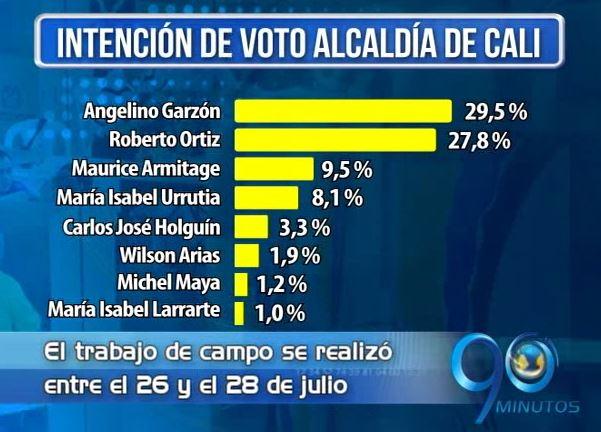 Según encuesta, Angelino y Ortiz a la cabeza por la Alcaldía
