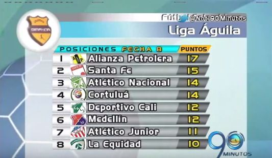 Así se ubican los equipos vallecaucanos en la tabla de posiciones de la Liga