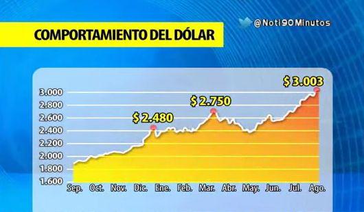Conozca los beneficiados y perjudicados por la subida del precio del dólar