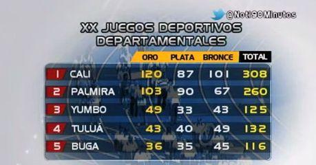 Santiago de Cali ganó los XX Juegos Deportivos Departamentales