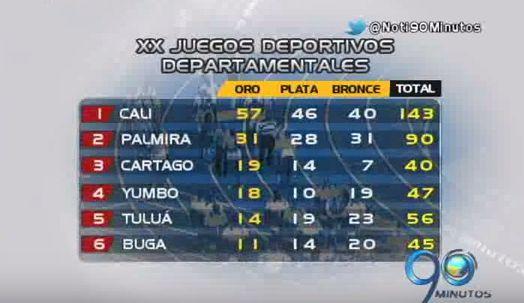 Con 143 medallas, Cali es líder en los XX Juegos Deportivos Departamentales