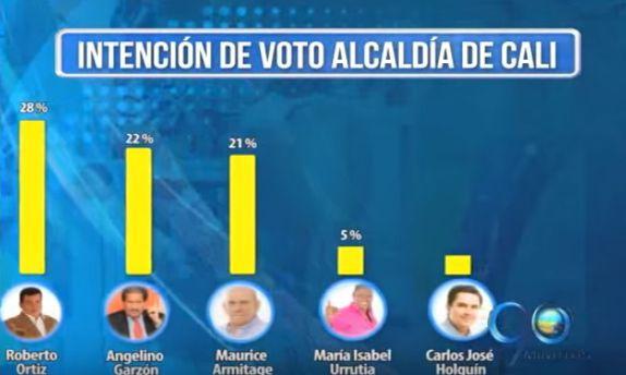 Agenda Electoral: Roberto Ortíz repunta la encuesta de intención de voto