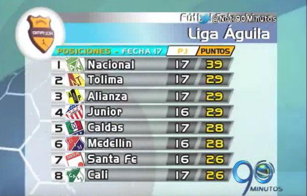 Deportivo Cali está en alto riesgo de salir del grupo de los ocho