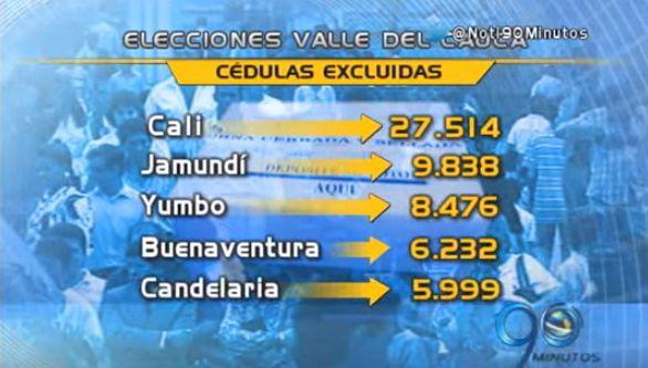 Más de 100 mil cédulas fueron excluidas de listas de votación en el Valle