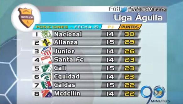 Torneo colombiano entrega balance de fecha 15 de la Liga Águila