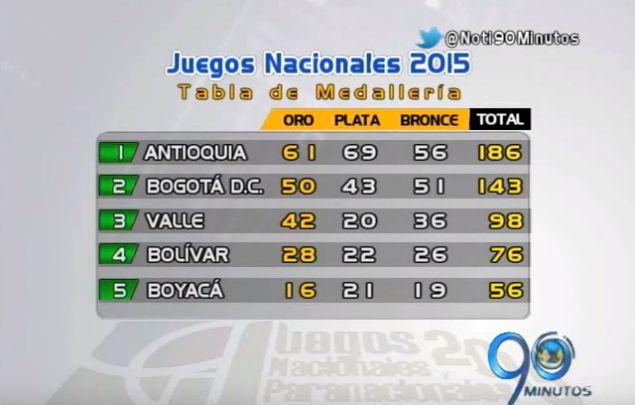 Antioquia sigue liderando los Juegos Nacionales con tercer lugar para el Valle