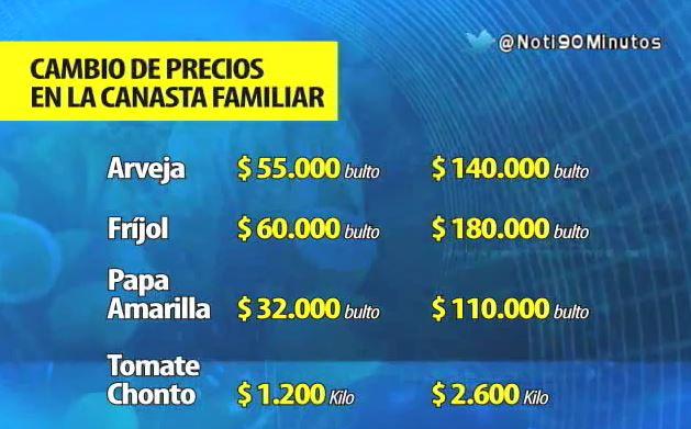 Precios de la canasta familiar afectados con el Fenómeno del Niño