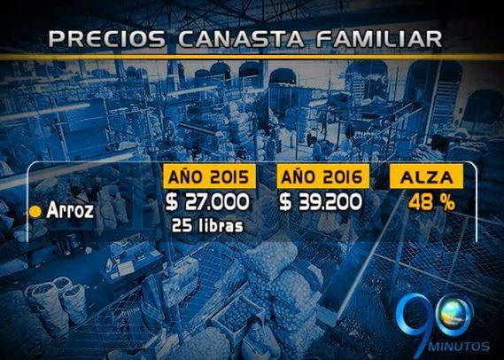 Canasta familiar, la más costosa de los últimos 15 años