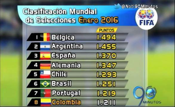 Colombia en octavo lugar del ránking de la FIFA y más en el Panorama Deportivo
