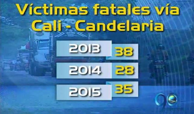 Alta accidentalidad de vía Cali-Candelaria preocupa a autoridades de tránsito