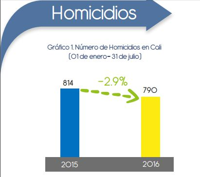 Cali reduce cifra de homicidios, pero preocupa aumento de otros delitos