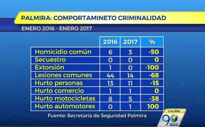 Buen balance de seguridad presenta Palmira en los primeros días del 2017