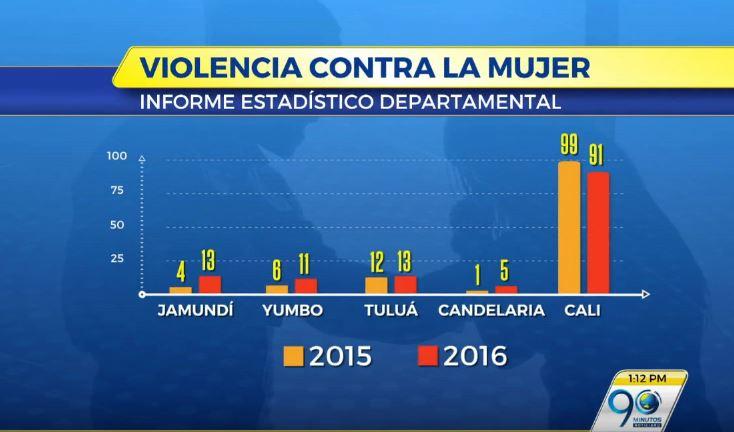 En 2016 se redujo en 11% el homicidio de mujeres en el Valle del Cauca