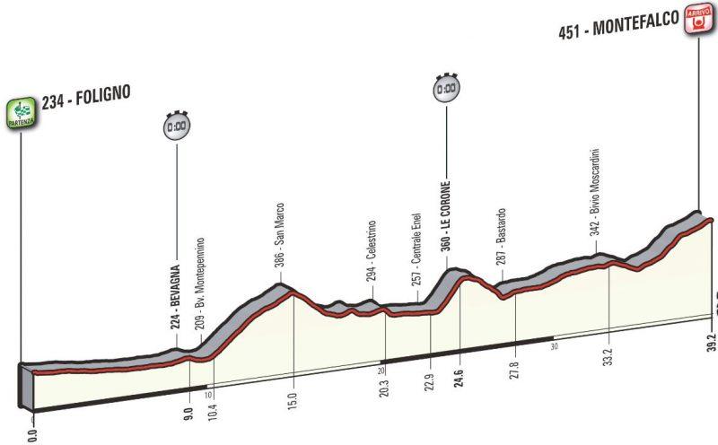 Nairo Quintana pierde el liderato en el Giro de Italia durante la décima etapa